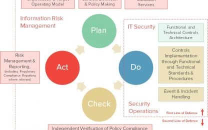 Role of CISO