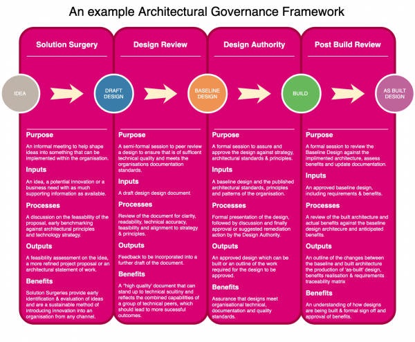 a quick guide to architectural governance